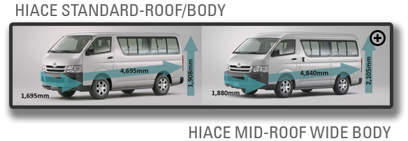Hiace Mid Roof Wide Body